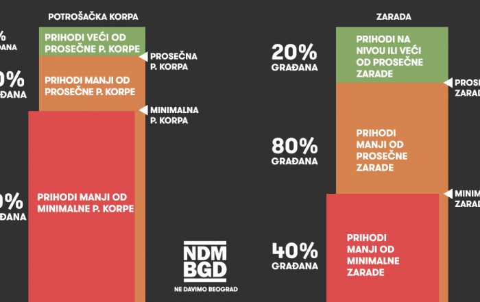 Infografik o platama